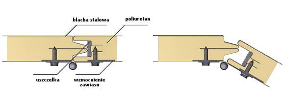Groovy Alfapanel - Płyty Warstwowe i Systemy Hal BM55